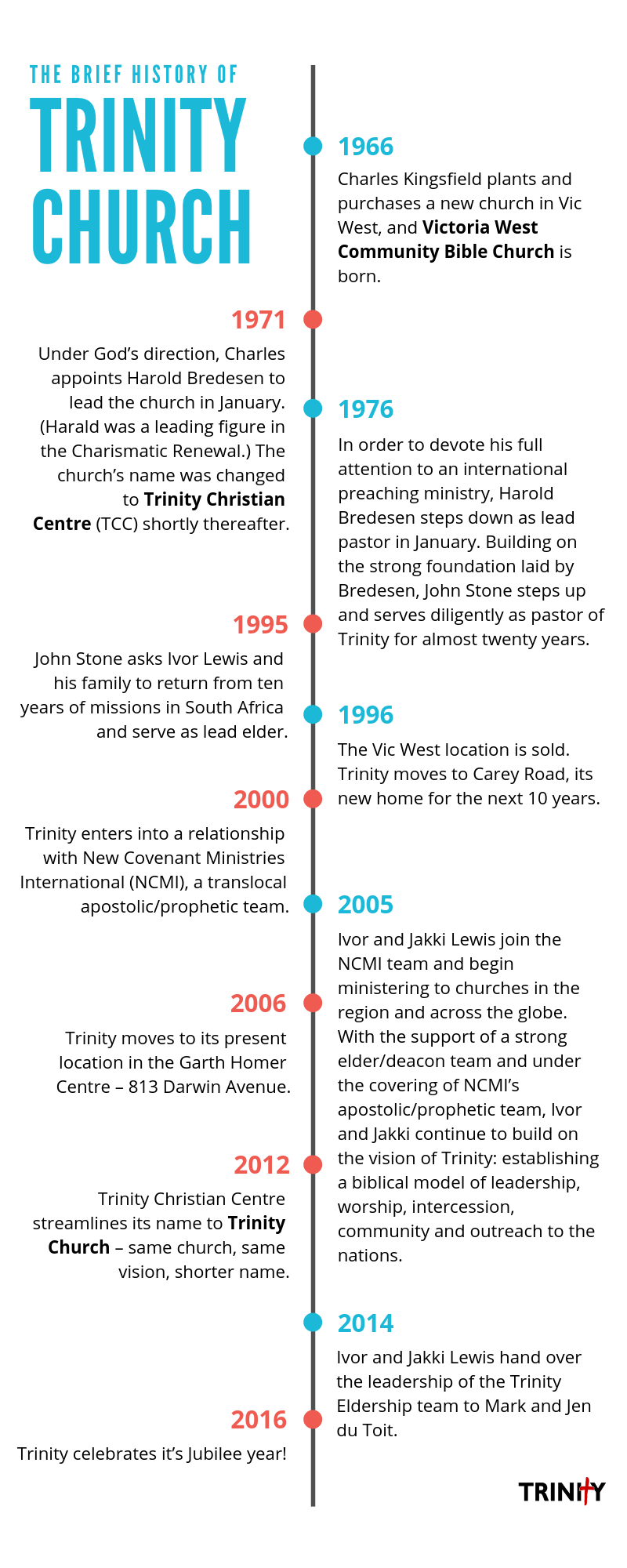 Trinity Church History Timeline Infographic